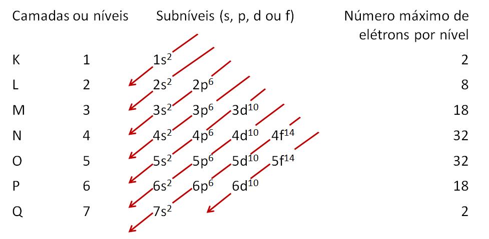 diagrama linus pauling